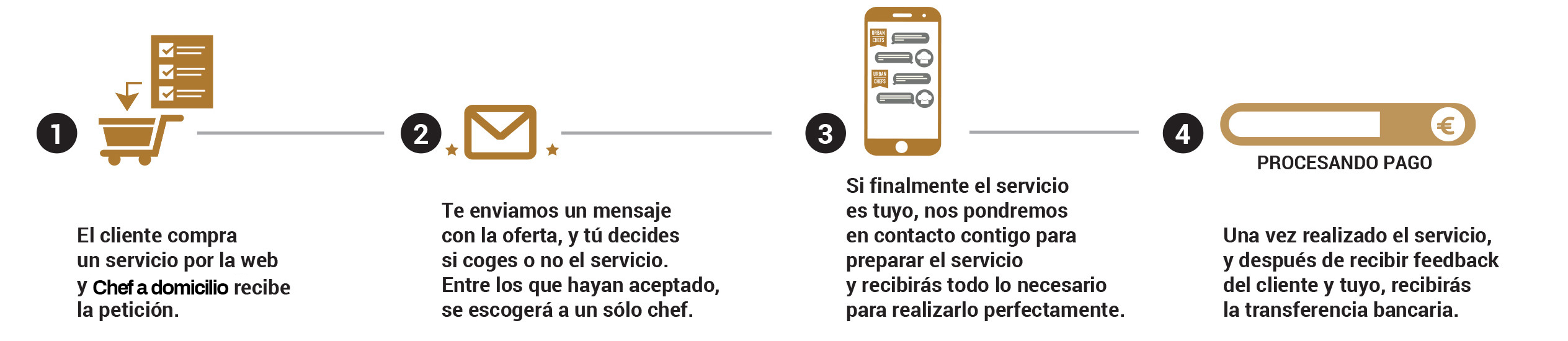Pasos de registro chef
